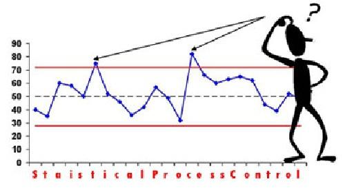 دانلود پروژه كنترل فرآیند آماری